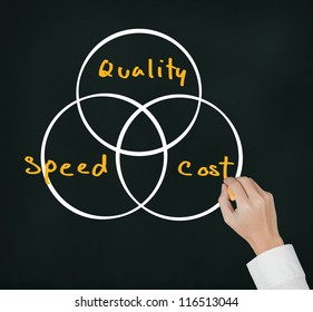 business hand writing industrial concept of quality, speed and cost