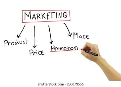 business hand writing marketing concept product - price - place - promotion on pure white background