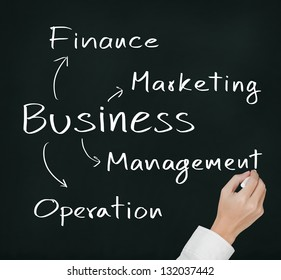 business hand writing business model