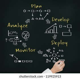 business hand writing business process strategy cycle