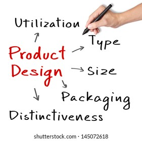 business hand writing product design concept