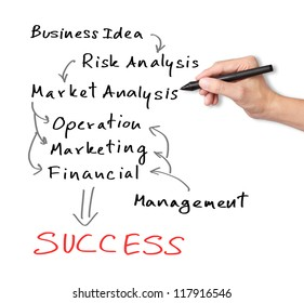 business hand writing route of strategy model from business idea to success