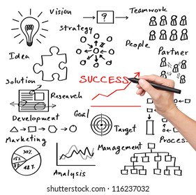 business hand writing success by many  process ( idea - vision - teamwork - partner -  goal - marketing - analysis - research - development - strategy - management )