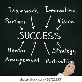 business hand writing success component concept ( partner, teamwork, innovation, vision, mentor, management, strategy, motivation )