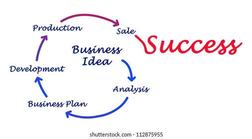 From business idea to success