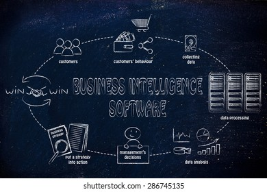 Business intelligence software: from collecting customer data to win-win solutions