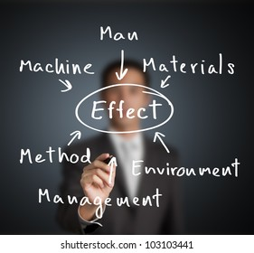 business man investigate and analyze to find effect of industrial problem by man, machine,  material, management,  method and environment category