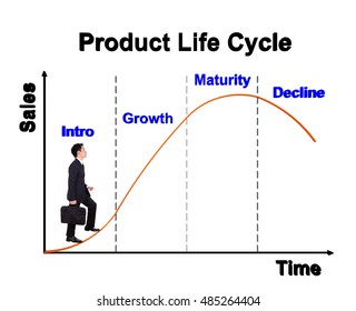 business man stepping forward on a product life cycle chart (PLC)