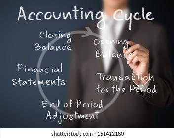 business man writing accounting cycle