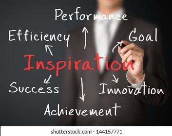 business man writing concept of inspiration bring efficiency, performance, goal, innovation, achievement and  success