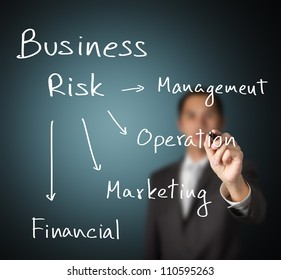 business man writing different 4 type of business risk ( management - operation - marketing - financial )