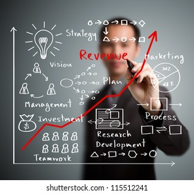 business man writing increased revenue graph with process of  vision - teamwork - plan - investment - management - research - development -  strategy -marketing