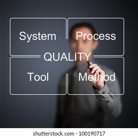 business man writing industrial quality control concept ( system - process - tool - method )