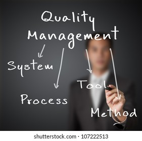 business man writing industrial quality management concept ( system - process - tool - method )