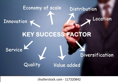 business man writing key success factor concept by Innovation, Distribution, Location, Value added, Service, Diversification, etc.