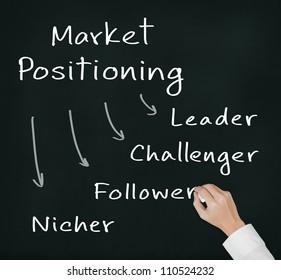 business man writing marketing concept - four positioning ( leader - challenger - follower - nicher )