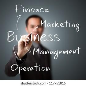 business man writing business model