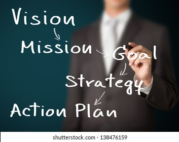 business man writing business model concept