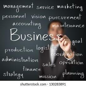 business man writing business organization concept