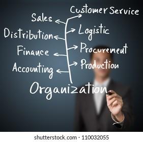 business man writing organization and main department