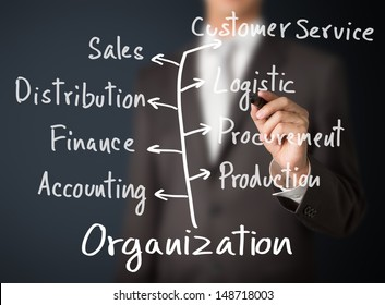 business man writing organization with main department