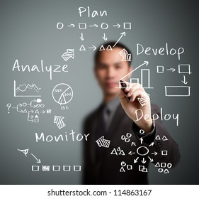 business man writing business process strategy cycle  ( plan - develop - deploy - monitor - analyze )