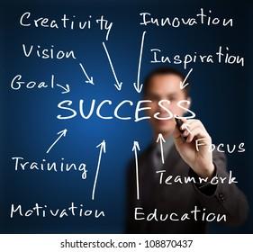 business man writing success concept by goal, vision, creativity, teamwork, focus, inspiration, training, etc.