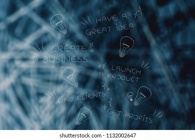 business start-up success conceptual illustration: phases from initial idea to profits with scattered light bulbs symbol of ideas