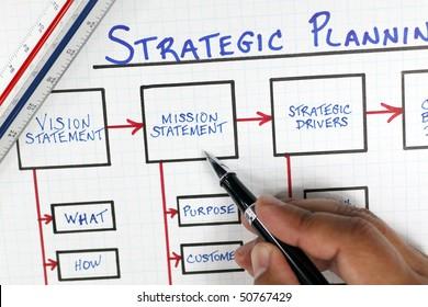 Business Strategic Planning Diagram