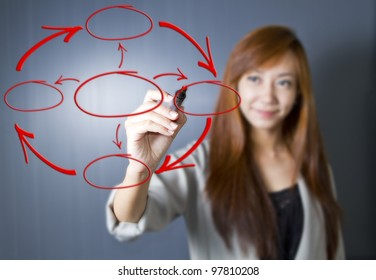 Business woman draw blank 4 Stage Life Cycle Diagram for Continuous Improvement (Selective Focus at Finger)