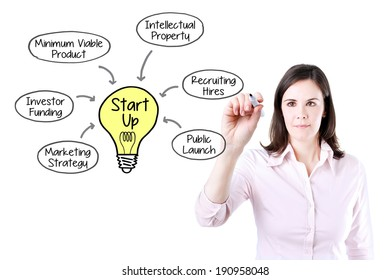 Business woman drawing a Startup business model concept.