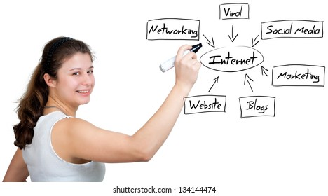 business woman writing internet diagram on whiteboard