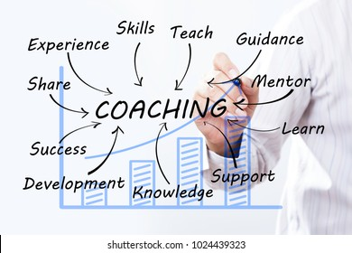 Businessman draw coaching word, Training Planning Learning Coaching Business Guide Instructor Leader concept.