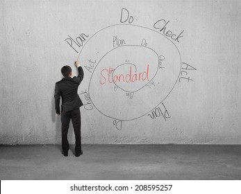 Businessman drawing PDCA cycle on concrete wall