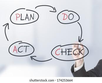 Businessman drawing PDCA schema on transparent screen