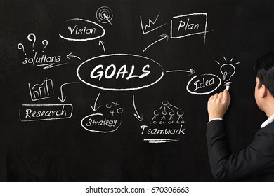Businessman drawing plan to goals, Business management concept
