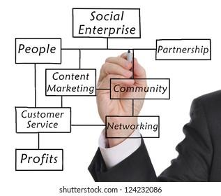 Businessman drawing a social enterprise diagram