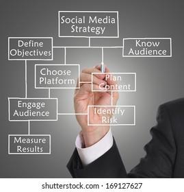 Businessman drawing social media diagram concept.