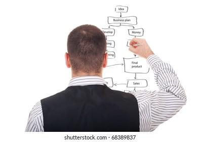 businessman drawing a strategic business plan