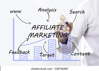 Businessman hand drawing Affiliate Marketing, concept