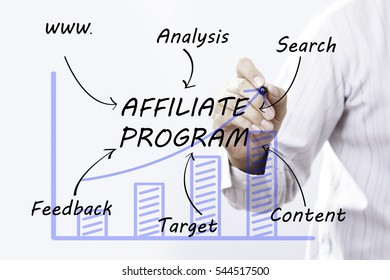 Businessman hand drawing Affiliate Program, concept