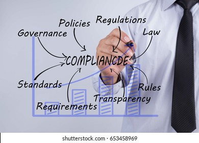 Businessman hand drawing compliance, Business Concept.