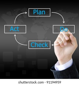 businessman hand drawing PDCA Lifecycle (Plan Do Check Act) in a whiteboard