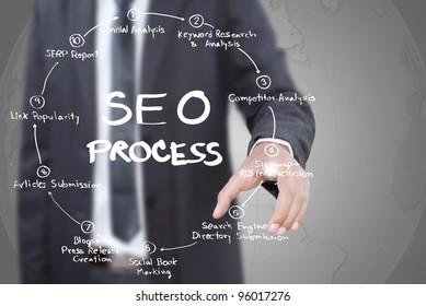 Businessman pushing SEO process on the whiteboard.