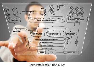Businessman pushing web service diagram on tablet screen.