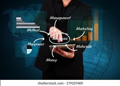 Businessman showing solution concept , Creative business strategy plan idea
