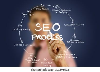 Businessman write SEO process on the whiteboard.
