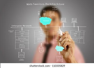 Businessman write web service diagram on the whiteboard.