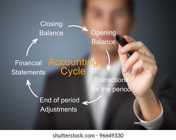 businessman writing accounting cycle