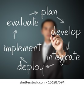 businessman writing business improvement cycle plan - develop - integrate - deploy - implement - evaluate